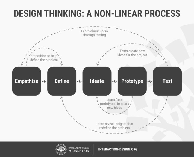 Non-linear design thinking process